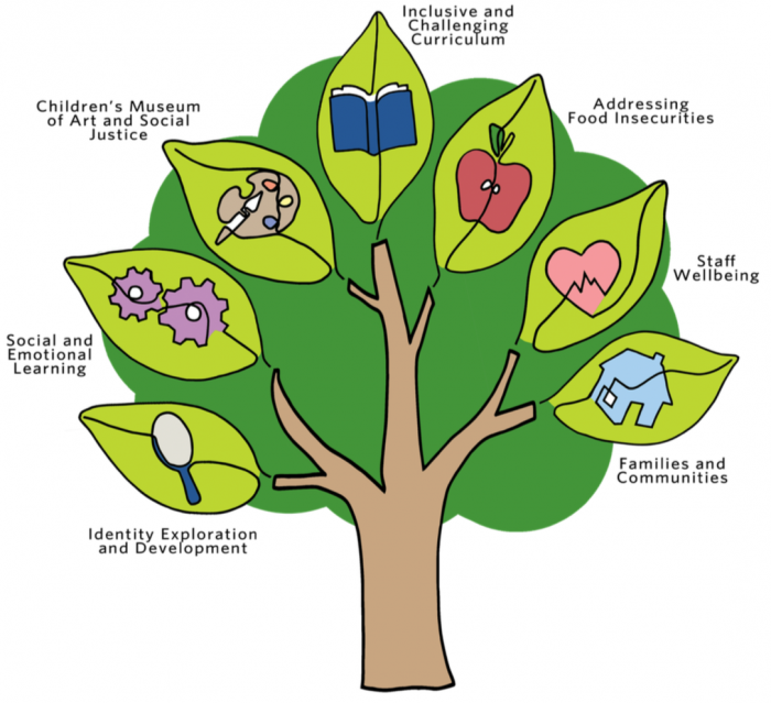 The whole child tree logo, showing our inititaitves